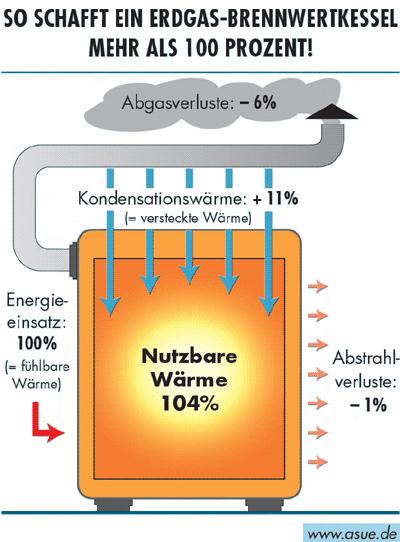 brennwertnutzung hochwind solar heizung sanit r elektro im allg u. Black Bedroom Furniture Sets. Home Design Ideas